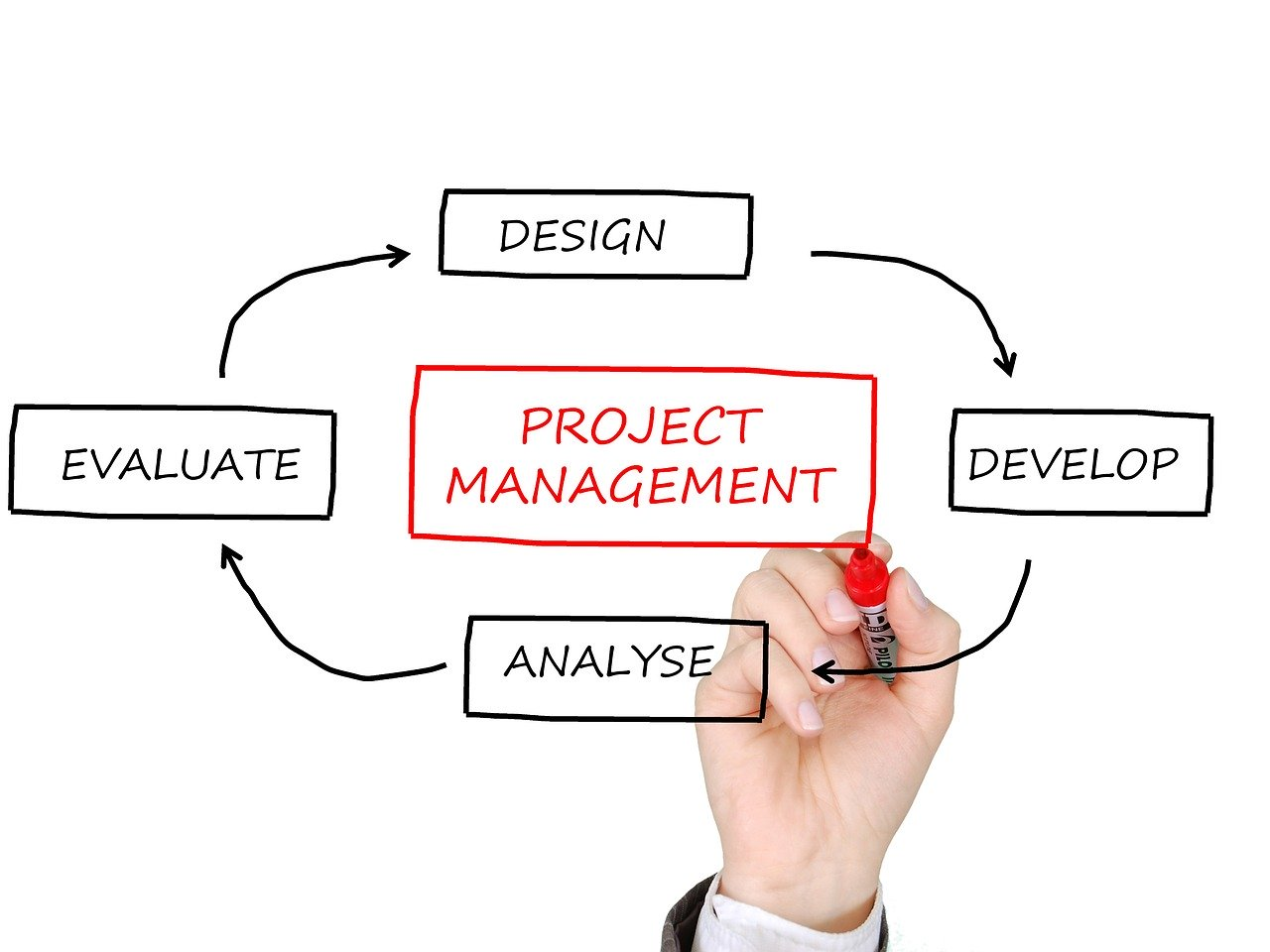 project management, business planning, project manager